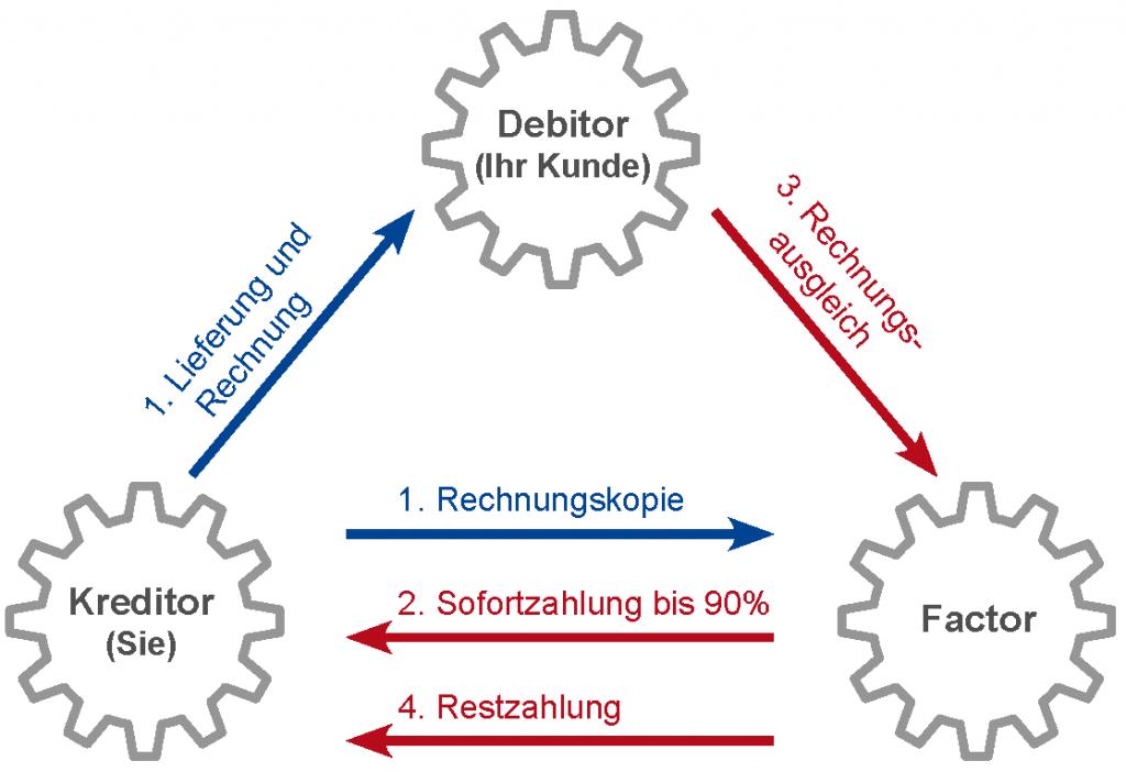 Factoring_Grafik
